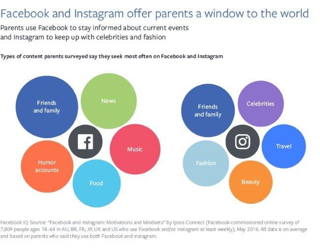 FacebookIQFBInstagramParents