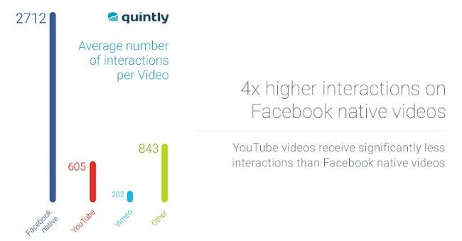 QuintlyFacebookNativeInteractions